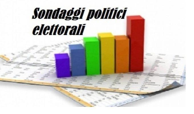 Sondaggi politici elettorali: Lega in calo, il partito di Conte sarebbe solo al quinto posto