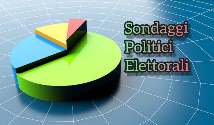 Sondaggi politici: quanto vale il partito di Conte e come cambiano le intenzioni di voto
