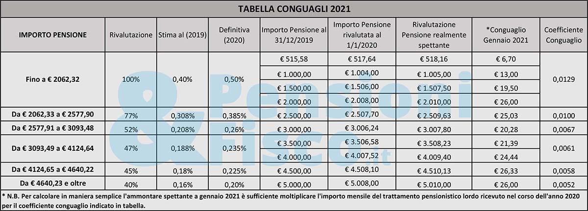 Conguaglio pensioni al 2021
